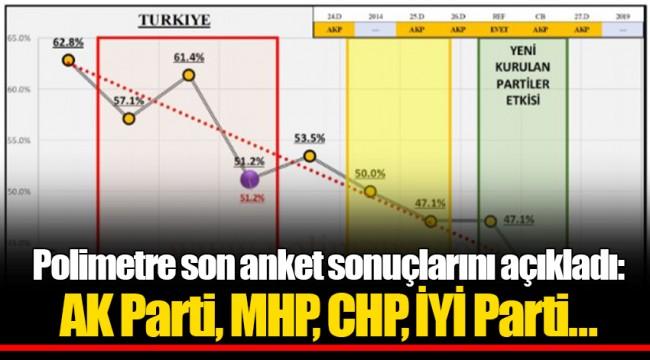 Polimetre son anket sonuçlarını açıkladı: AKP, MHP, CHP, İYİ Parti…