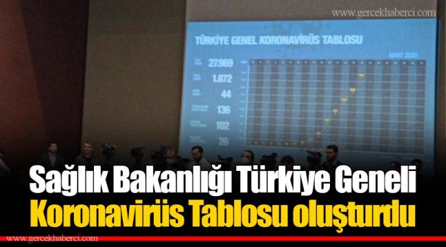 Sağlık Bakanlığı Türkiye Geneli Koronavirüs Tablosu oluşturdu