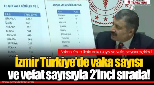 İzmir Türkiye'de vaka sayısı  ve vefat sayısıyla 2'inci sırada!