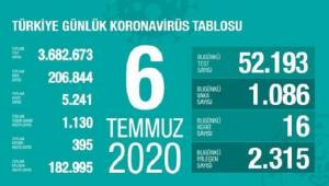 Türkiye'de bugün koronadan 16 kişi öldü, 1086 yeni vaka