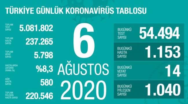 Türkiye'de koronavirüs nedeniyle 14 kişi daha hayatını kaybetti: Yeni vaka sayısı 1153