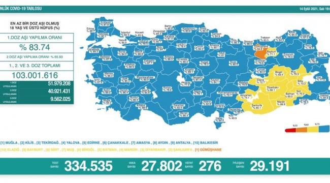 276 kişi daha hayatını kaybetti, 27 bin 802 yeni vaka tespit edildi